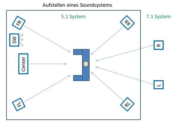 Aufstellen eines Soundsystems 5.1 & 7.1